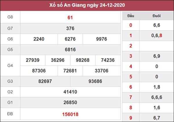 Thống kê XSAG 31/12/2020 chốt KQXS An Giang chuẩn xác