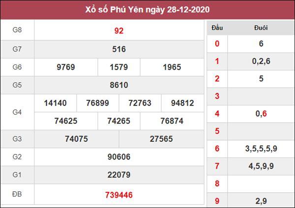 Thống kê XSPY 4/1/2021 nổ lô Phú Yên thứ 2 siêu chuẩn