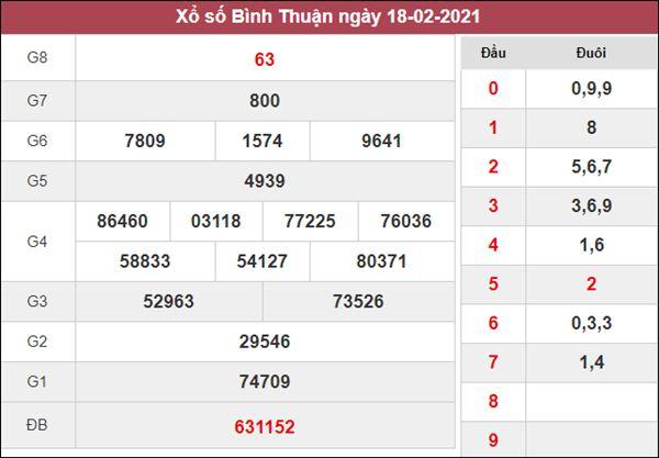 Thống kê XSBTH 25/2/2021 chốt KQXS Bình Thuận thứ 5