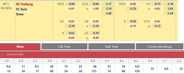 Tỷ lệ kèo bóng đá giữa Freiburg vs FC Koln