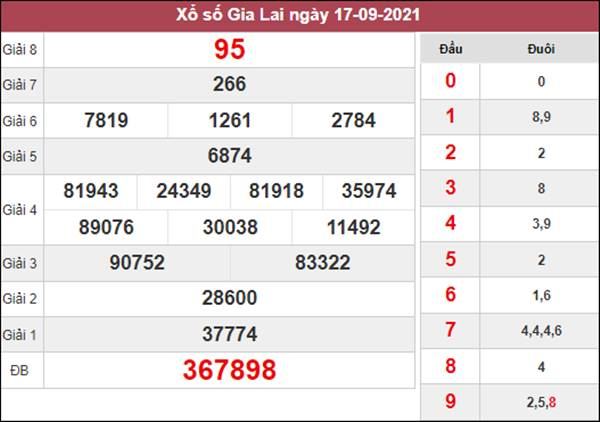 Thống kê XSGL 24/9/2021 chốt cặp lô kép ngon Gia Lai